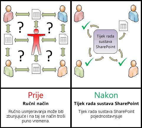 Usporedba ručnog procesa i automatiziranog tijeka rada
