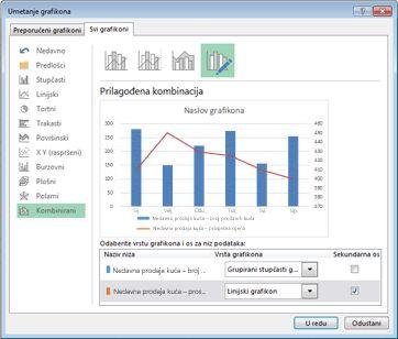 Kombinirana vrsta grafikona u dijaloškom okviru Promjena vrste grafikona
