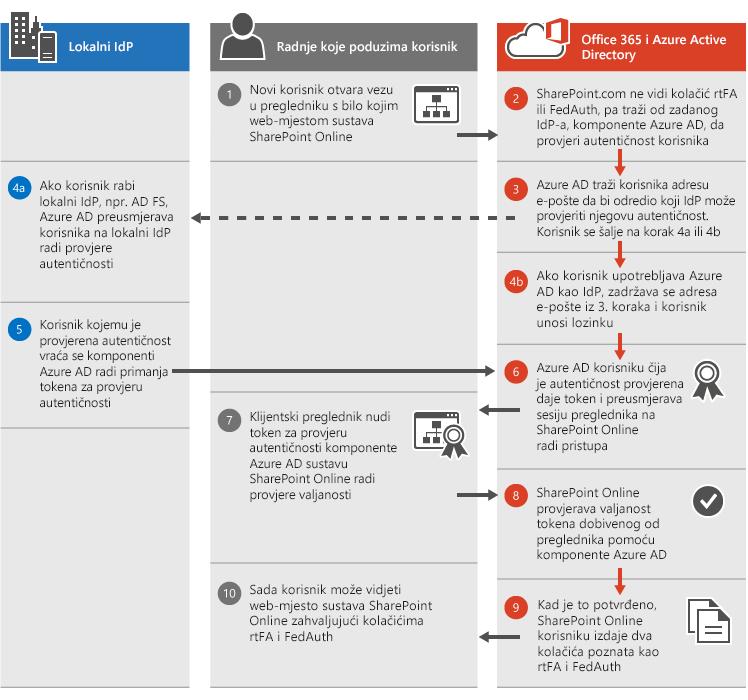 Postupak provjere autentičnosti sustava SharePoint Online