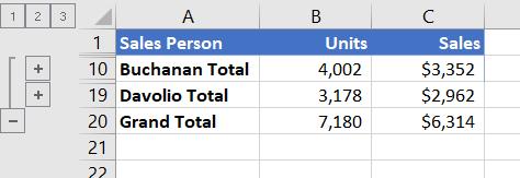 Strukturirani popis koji prikazuje samo retke ukupnog zbroja