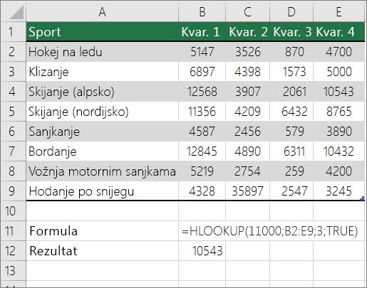 Primjer formule s funkcijom HLOOKUP u kojoj se traži približna podudarnost