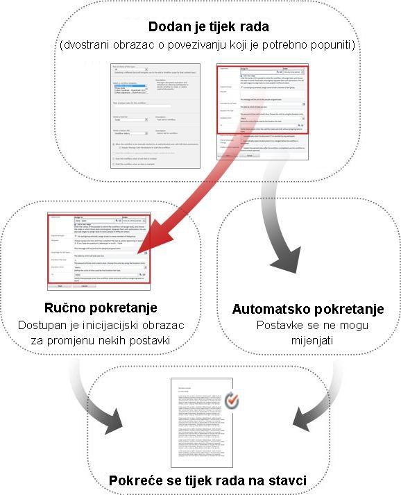 Usporedba obrazaca za ručno i automatsko pokretanje
