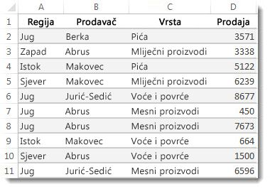 Podaci na radnom listu programa Excel