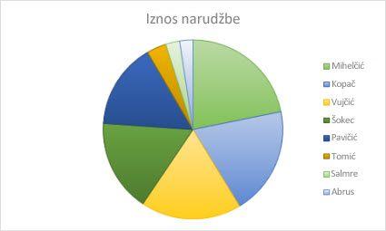 tortni grafikon