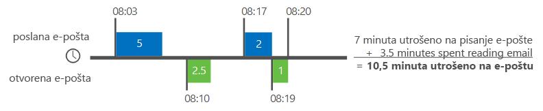 Primjer načina na koji analitika značajke Delve izračunava vrijeme za e-poštu