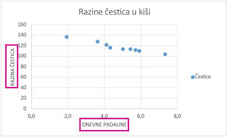 Raspršeni grafikon s naslovima osi