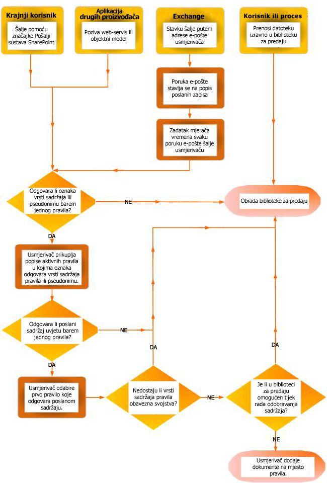 Usmjeravanje dokumenata pomoću organizatora sadržaja