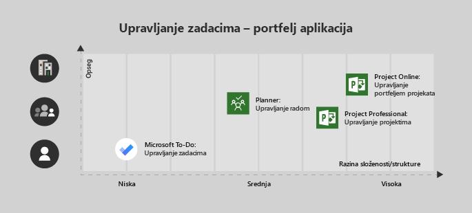 Microsoft To-Do je dobar za jednog korisnika/niske složenosti projekta, Planer sjajan je za tim i srednje složenosti, Project Web App za tim s Srednja visoka složenosti i Project Online za projekte enterprise/kompleksnog