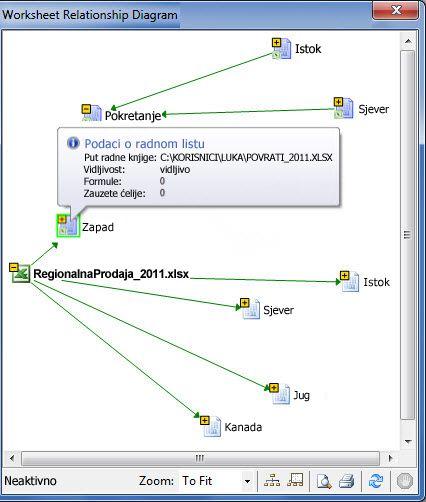 Dijagram s prikazom odnosa radnih listova