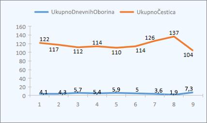 Ogledni linijski grafikon