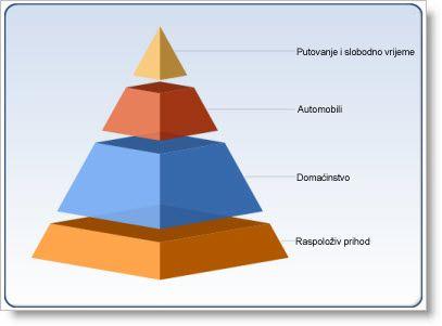Web-dio grafikona