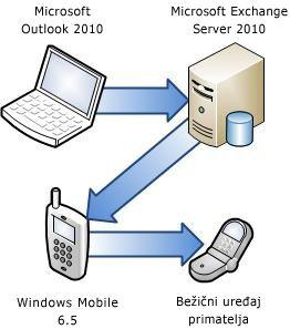 Povezivanje telefona sa sustavom Exchange Server