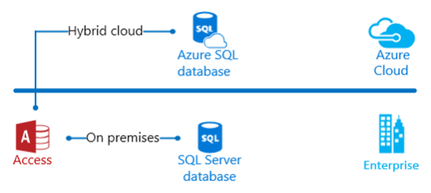 Dijagram hibridnog oblaka programa Access
