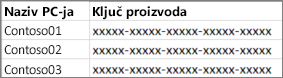 Primjer popisa ključa proizvoda s dva stupca.