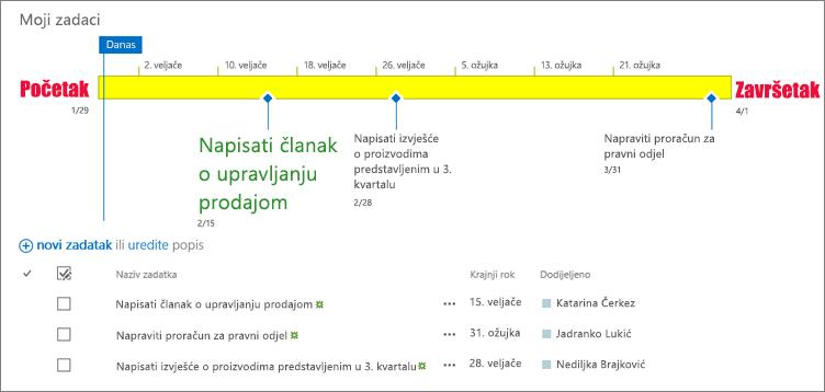 Popis zadataka s vremenske trake
