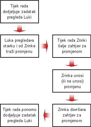 Dijagram toka za zahtjev za promjenom