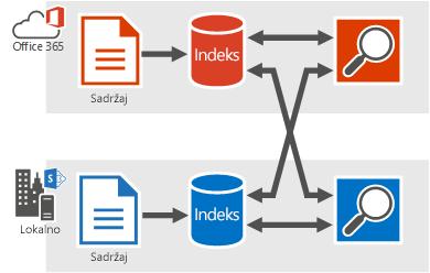 Slika koja prikazuje pretraživanja iz sustava Office 365 koja dohvaćaju rezultate iz lokalnog indeksa pretraživanja i indeksa sustava Office 365 te pretraživanja iz lokalnog indeksa koja dohvaćaju rezultate iz lokalnog indeksa pretraživanja i indeksa sustava Office 365