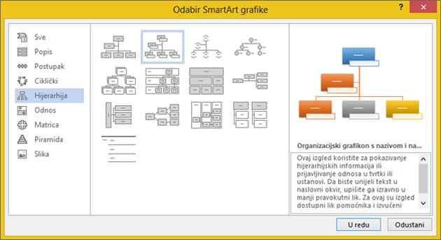 Odabir organizacijskog grafikona sa slikama