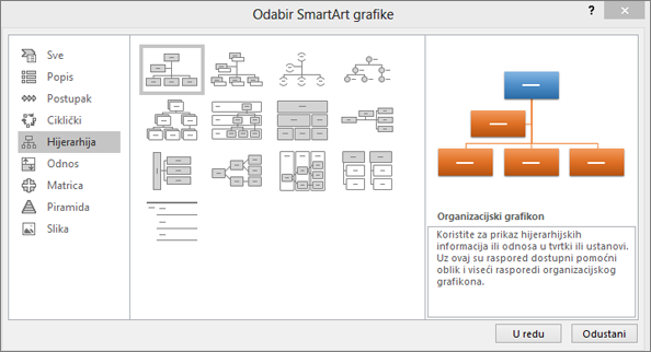 Prikazuje dijaloški okvir SmartArt s odabranom mogućnošću Hijerarhija