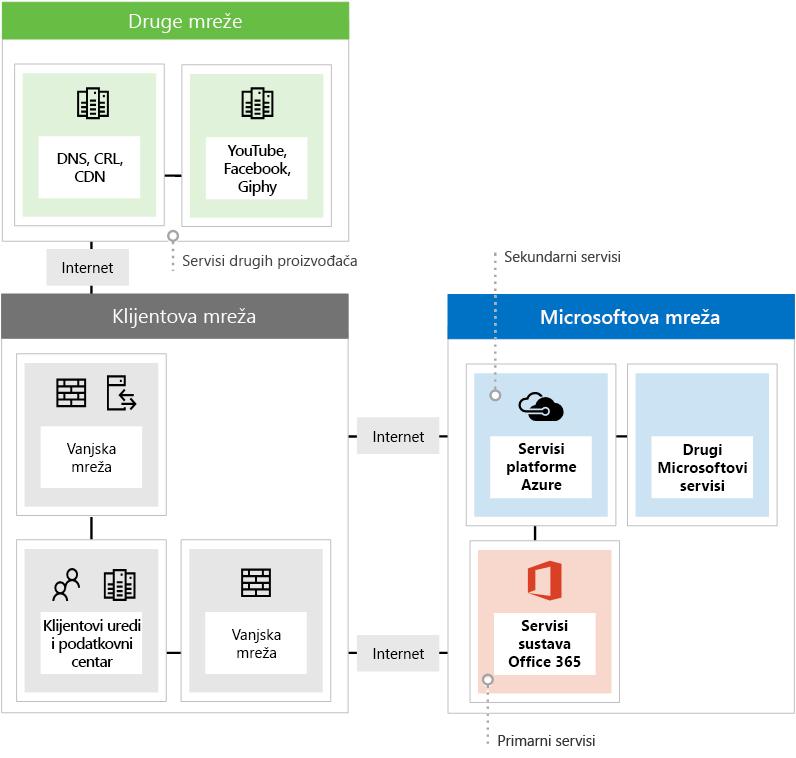 Prikazuju se tri različite vrste krajnjih točaka mreže prilikom korištenja sustava Office 365