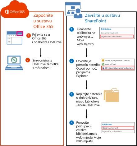 Koraci za premještanje datoteka sustava SharePoint 2010 u Office 365