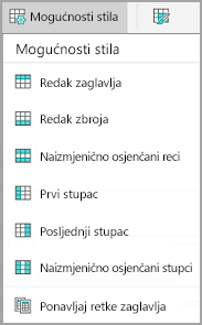 Mogućnosti stila tablice sa sustavom android