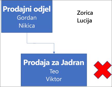 Na dijagramu se prikazuje okvir s oznakom Odjel prodaje koji sadrži imena kao što su Ivica i Gordana te je povezan s okvirom ispod, s oznakom Prodaja na zapadnoj obali s imenima kao što su Toni i Miro. Pokraj okvira je crveni znak X. Imena Zorica i Lucija nalaze se u gornjem desnom dijelu dijagrama.