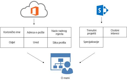 dijagram na kojem se prikazuje kako se informacije o profilu iz imeničkog servisa sustava office 365 i informacije o profilu sustava sharepoint online prikazuju na korisnikovoj stranici o meni