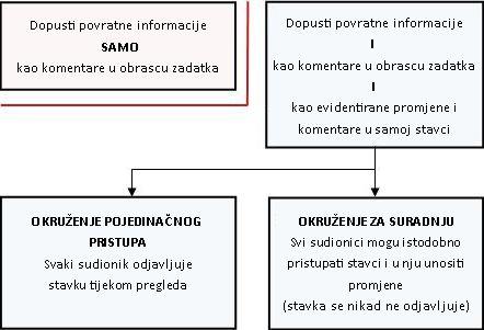 Različiti načini omogućivanja i unosa povratnih informacija