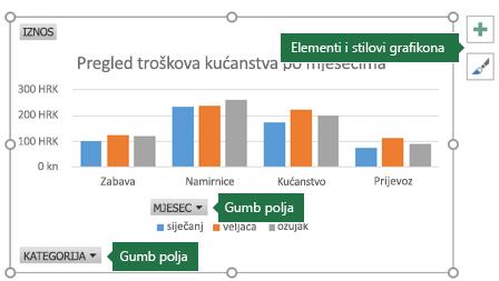 Zaokretni grafikon s oznakama koje upućuju na gumb Polje i Alate za grafikone