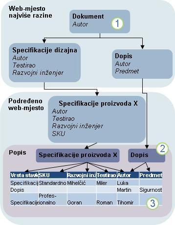 Dijagram nasljeđivanja vrste sadržaja