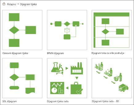 Snimka zaslona na kojoj se prikazuje šest minijatura dijagrama na stranici Kategorija dijagrama toka.
