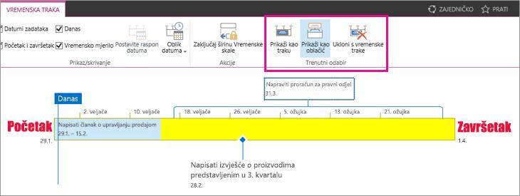 Vremenske trake trenutni prikaz sekciju zadatka na kartici Vremenska crta