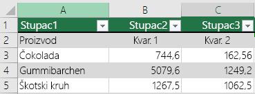 Tablica s podacima zaglavlja u programu Excel, ali niste odabrali s na Moja tablica ima zaglavlja se mogućnost da bi Excel dodaje zadane nazive zaglavlja kao što su Stupac1, Stupac2.
