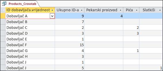 Unakrsni upit prikazan i prikazu podatkovne tablice s kategorijama dobavljača i proizvoda.