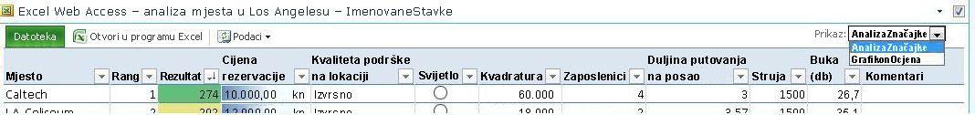 Alatna traka web-dijela komponente EWA na kojoj je prikazan padajući popis Prikaz imenovanih stavki