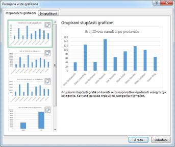 Dijaloški okvir Umetanje grafikona s preporučenim zaokretnim grafikonima