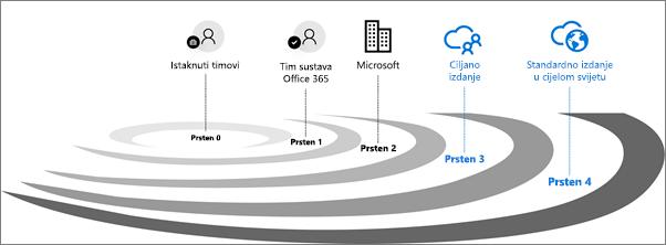 Krugovi provjere valjanosti izdanja za Office 365.