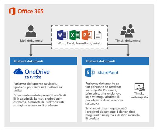 Dijagram načina na koji možete koristiti dvije vrste pohrane: OneDrive ili timska web-mjesta