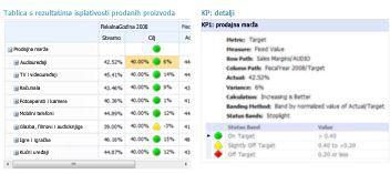 Izvješće o detaljima KPI-jeva koje pruža dodatne informacije o vrijednostima u tablici rezultata komponente PerformancePoint