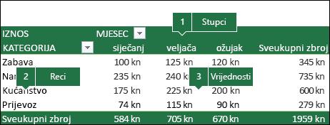 Primjer zaokretne tablice i načina na koji se polja odnose prema popisu Polja.