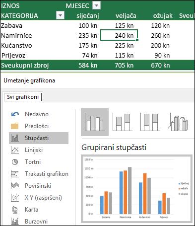 Primjer zaokretnog grafikona s pretpregledom uživo vrste grafikona i odabranim stupčastim grafikonom