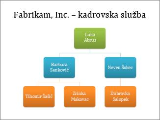 Organizacijski grafikon