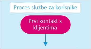 Snimka zaslona na kojoj se prikazuje okvir za unos teksta na stranici dijagrama.