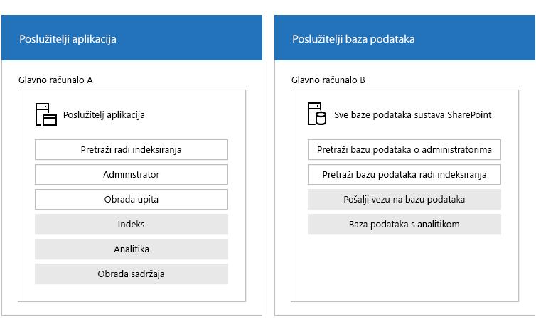Ilustracija pretraživanja farme poslužitelja i komponenti za pretraživanje.