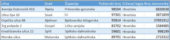 Struktura podataka za Power Map