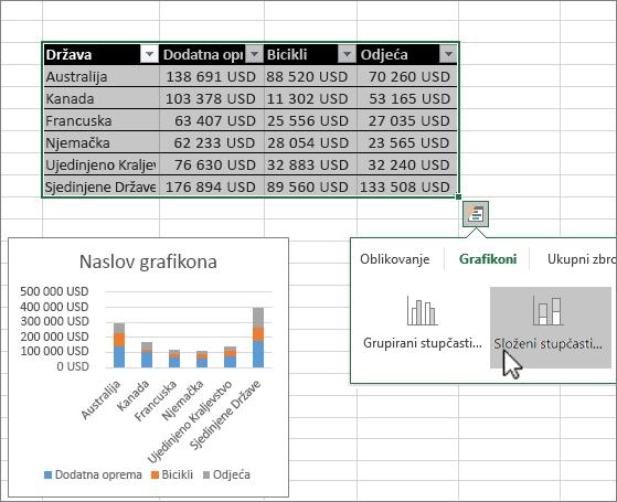 Stvaranje grafikona pomoću brze analize