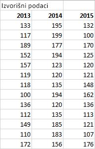 Tablica s izvorišnim podacima