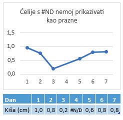 #N/A u ćeliji 4. dana, grafikon s prikazom veze u četvrtom danu