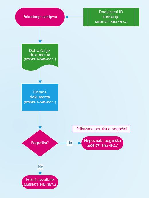 Kako se dodjeljuje ID korelacije dijagram